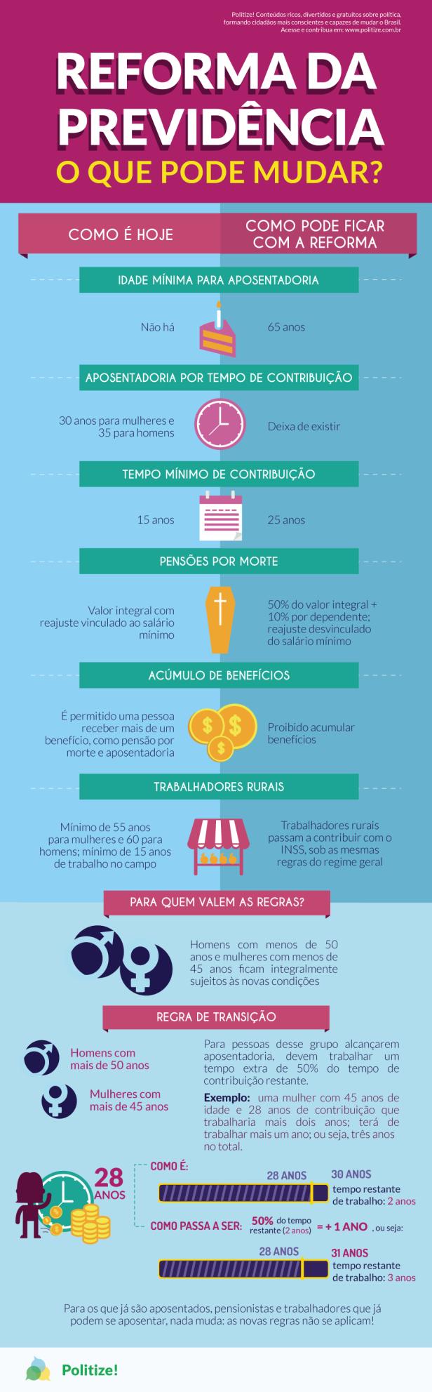 REFORMA-PREVIDeNCIA-MUDANCAS-infografico.png